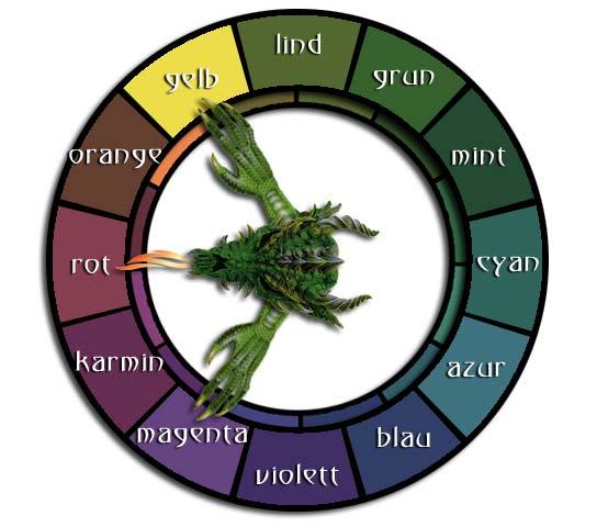 Farbkreis aus 12 Haupt- und 12 Mischfarben